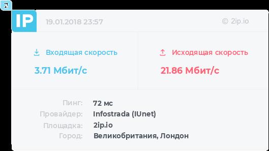 Скорость сервера в Амстердаме по 2ip.ru