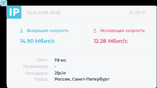 Скорость сервера в Москве по 2ip.ru
